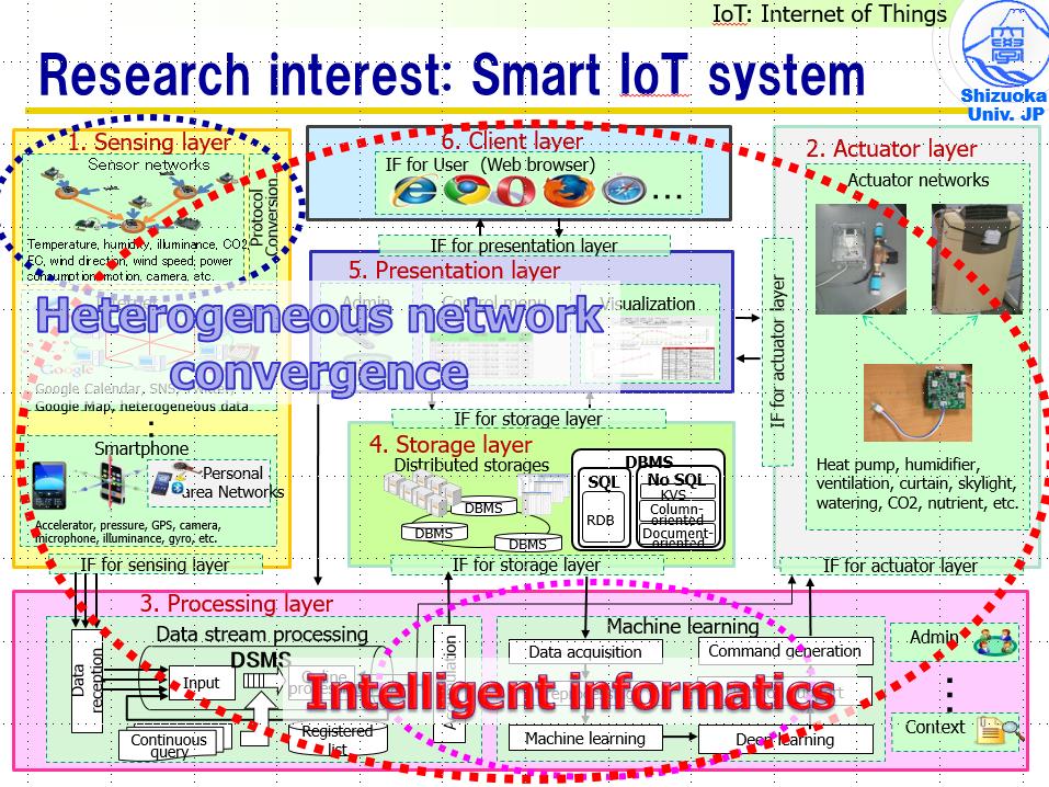 20111211-SensorNetworkSystemModel